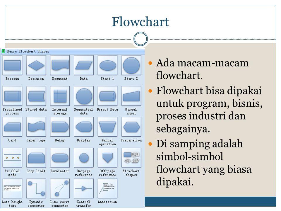 Flowchart  Ada macam-macam flowchart.  Flowchart bisa dipakai untuk program, bisnis, proses industri dan sebagainya.  Di samping adalah simbol-simb