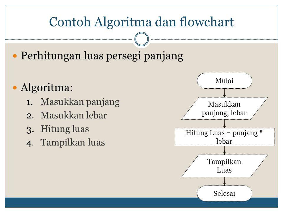 Contoh Algoritma dan flowchart  Perhitungan luas persegi panjang  Algoritma: 1.Masukkan panjang 2.Masukkan lebar 3.Hitung luas 4.Tampilkan luas Mula