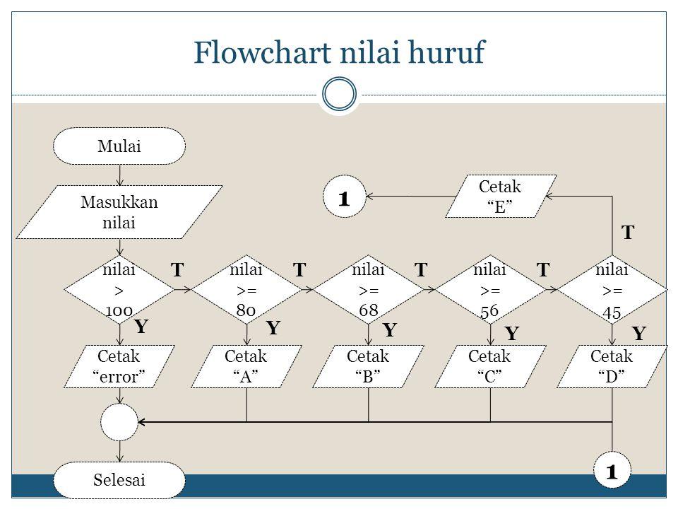 "Flowchart nilai huruf Mulai Masukkan nilai Selesai nilai > 100 Y T Cetak ""error"" nilai >= 80 nilai >= 68 nilai >= 56 nilai >= 45 Cetak ""A"" Cetak ""B"" C"