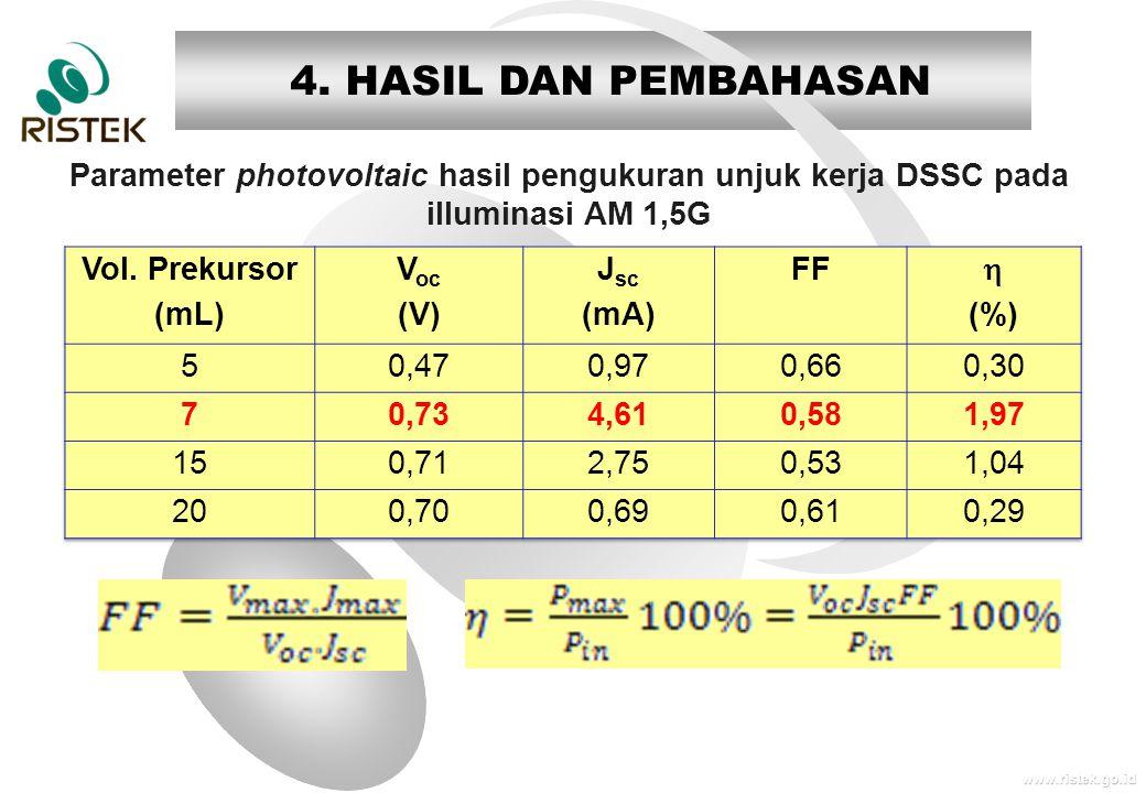 www.ristek.go.id Parameter photovoltaic hasil pengukuran unjuk kerja DSSC pada illuminasi AM 1,5G