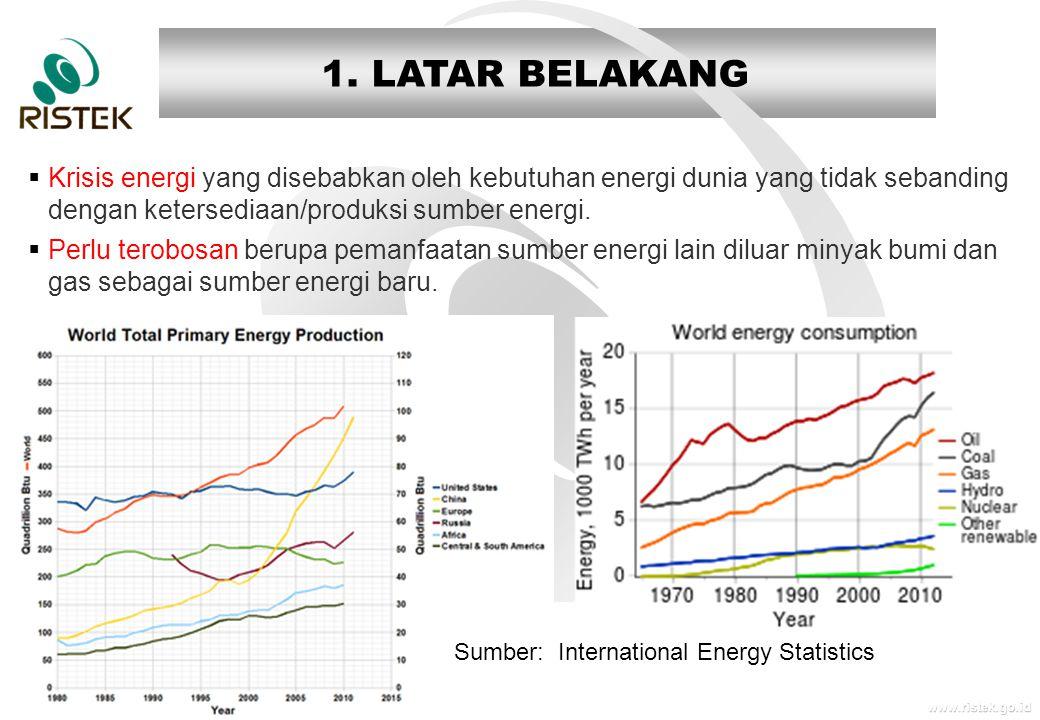 www.ristek.go.id 1. LATAR BELAKANG  Krisis energi yang disebabkan oleh kebutuhan energi dunia yang tidak sebanding dengan ketersediaan/produksi sumbe