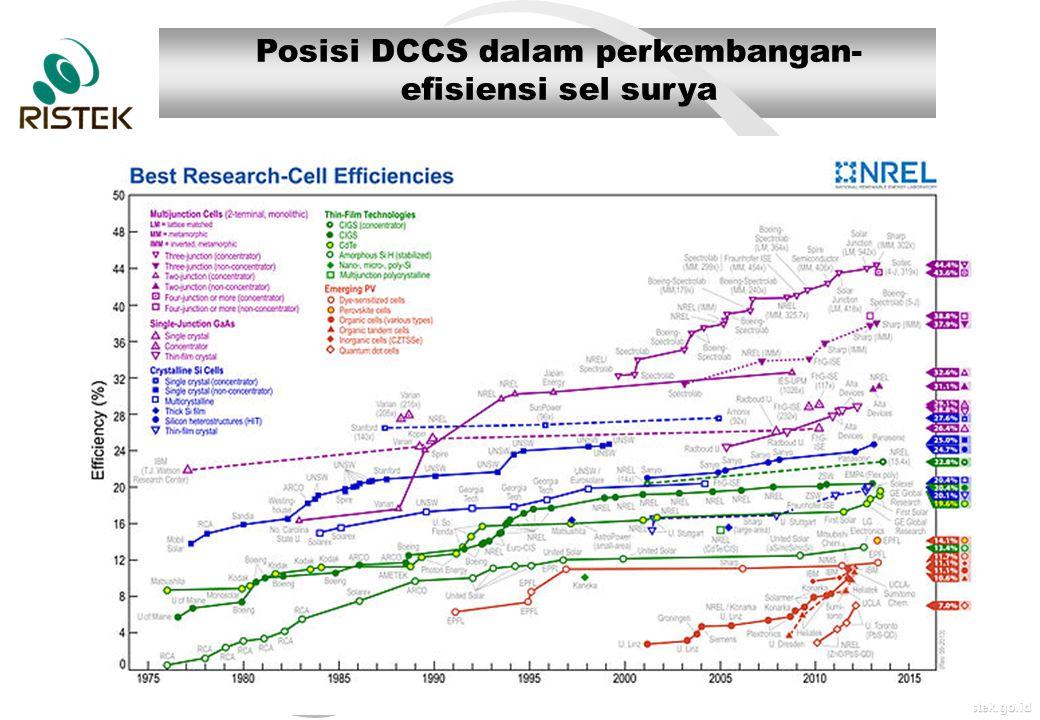 www.ristek.go.id Posisi DCCS dalam perkembangan- efisiensi sel surya