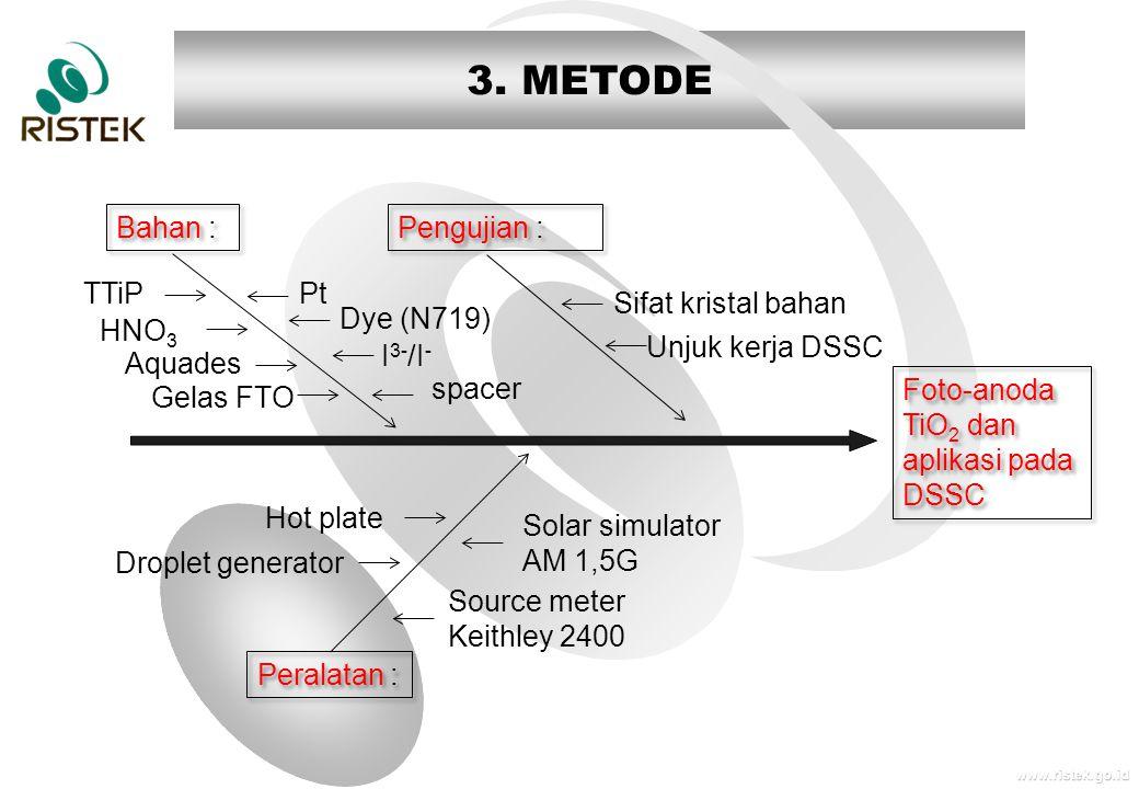 www.ristek.go.id 3. METODE Foto-anoda TiO 2 dan aplikasi pada DSSC Bahan : TTiP HNO 3 Aquades Gelas FTO Pt Dye (N719) I 3- /I - spacer Peralatan : Hot