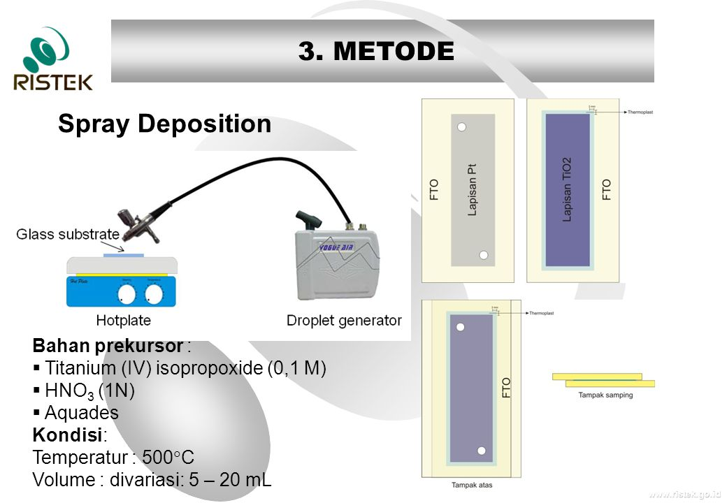 www.ristek.go.id 3. METODE Spray Deposition Bahan prekursor :  Titanium (IV) isopropoxide (0,1 M)  HNO 3 (1N)  Aquades Kondisi: Temperatur : 500 
