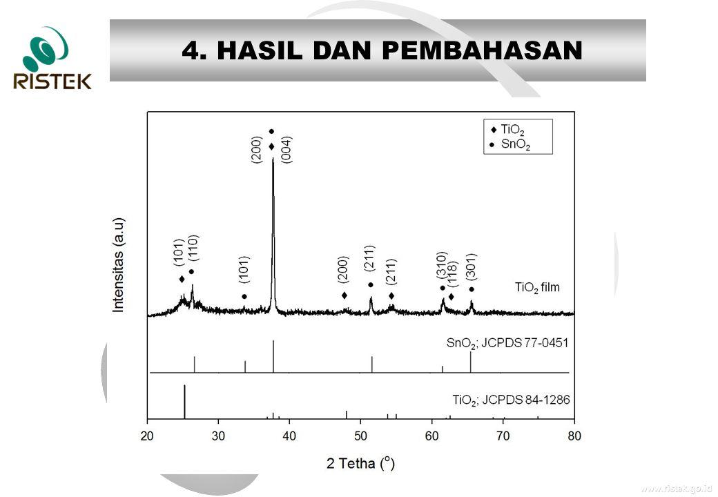www.ristek.go.id 4. HASIL DAN PEMBAHASAN