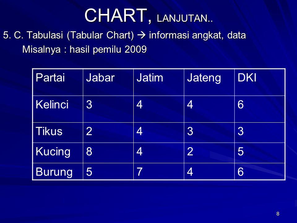 7 CHART CHART Yaitu gambar yang menginformasikan hubungan, misalnya kronologis, jumlah, hierakhi 1. C.Organisasi  hubungan dlm organisasi. Misalnya b