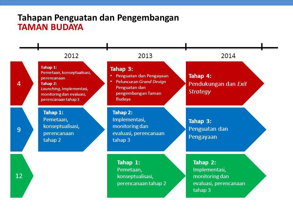 201220132014 4 9 12 Tahap 1: Pemetaan, konseptualisasi, perencanaan Tahap 2: Launching, Implementasi, monitoring dan evaluasi, perencanaan tahap 3 Tahap 3: • Penguatan dan Pengayaan • Peluncuran Grand Design Penguatan dan pengembangan Taman Budaya Tahap 3: Penguatan dan Pengayaan Tahap 1: Pemetaan, konseptualisasi, perencanaan tahap 2 Tahap 2: Implementasi, monitoring dan evaluasi, perencanaan tahap 3 Tahap 1: Pemetaan, konseptualisasi, perencanaan tahap 2 Tahap 2: Implementasi, monitoring dan evaluasi, perencanaan tahap 3 Tahapan Penguatan dan Pengembangan TAMAN BUDAYA Tahap 4: Pendukungan dan Exit Strategy
