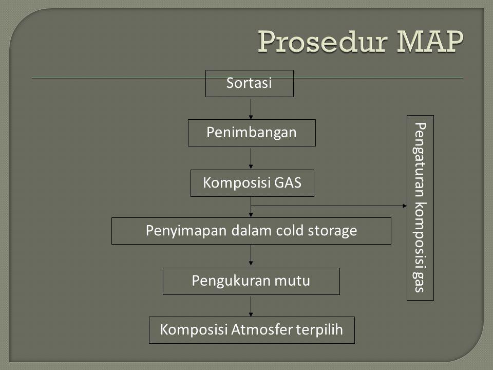 Perancangan kemasan atmosfer termodifikasi pisang segar dilakukan berdasarkan data laju respirasi rata-rata, komposisi gas atmosper atmosper termodifikasi penyimpanan terbaik dan jenis film kemasan yang sesuai.