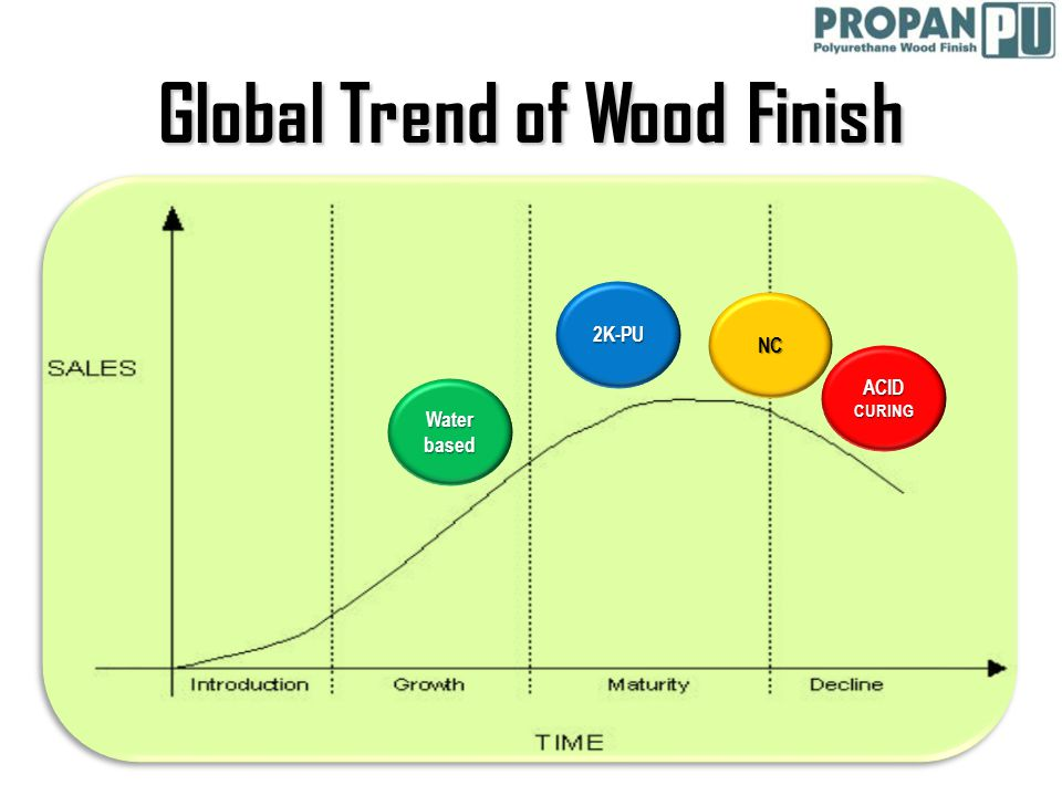 Global Trend of Wood Finish Water based 2K-PU NC ACID CURING