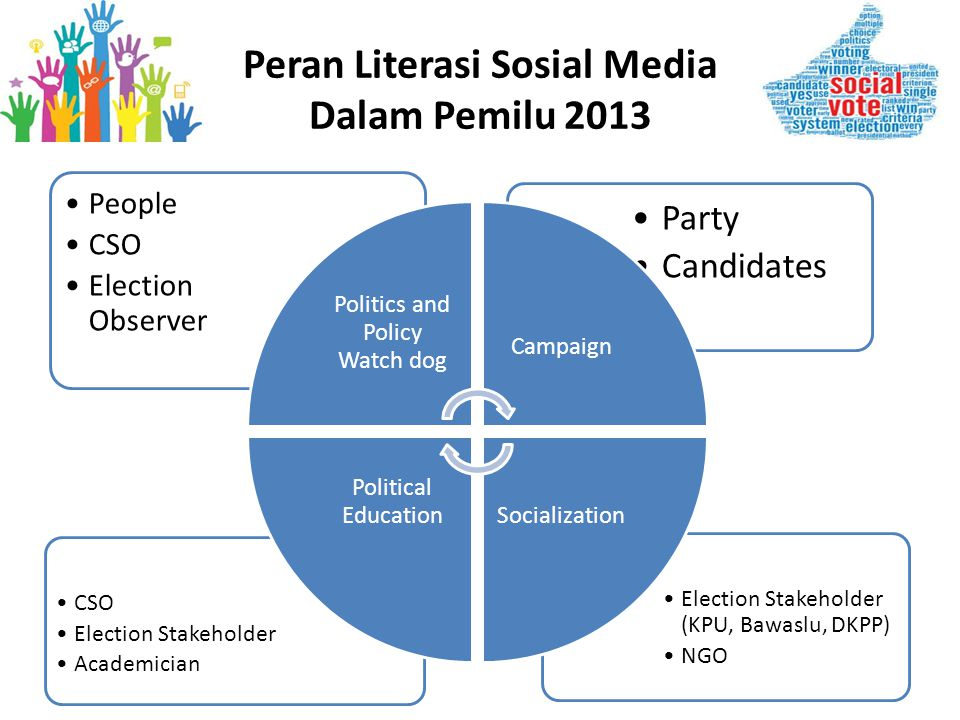 •Election Stakeholder (KPU, Bawaslu, DKPP) •NGO •CSO •Election Stakeholder •Academician •Party •Candidates •People •CSO •Election Observer Politics and Policy Watch dog Campaign Socialization Political Education Peran Literasi Sosial Media Dalam Pemilu 2013