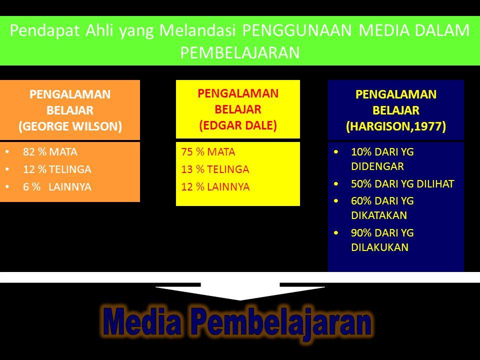 Pertimbangan PEMILIHAN MEDIA • TUJUAN PEMBELAJARAN • KEEFEKTIFAN • PESERTA DIDIK • KETERSEDIAAN • KUALITAS TEKNIS • BIAYA • FLEKSIBILITAS • KENYAMANAN / AMAN • KEMAMPUAN PENGGUNA