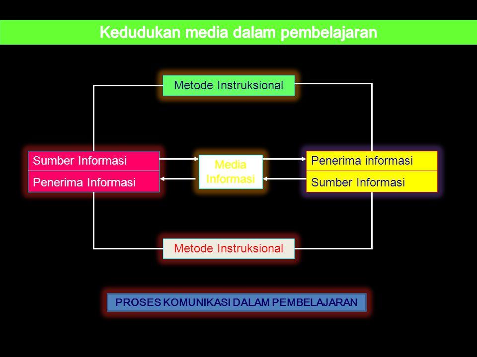 Sumber Informasi Penerima Informasi Media Informasi Penerima informasi Sumber Informasi Metode Instruksional PROSES KOMUNIKASI DALAM PEMBELAJARAN
