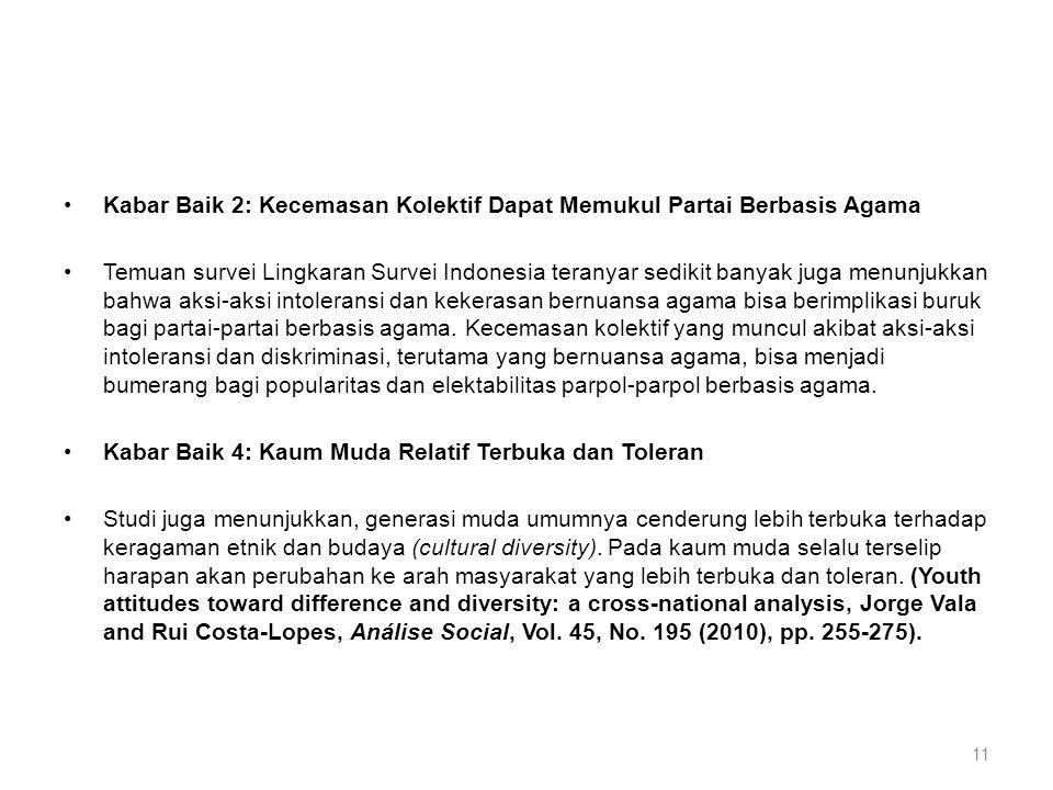 •Kabar Baik 2: Kecemasan Kolektif Dapat Memukul Partai Berbasis Agama •Temuan survei Lingkaran Survei Indonesia teranyar sedikit banyak juga menunjukkan bahwa aksi-aksi intoleransi dan kekerasan bernuansa agama bisa berimplikasi buruk bagi partai-partai berbasis agama.