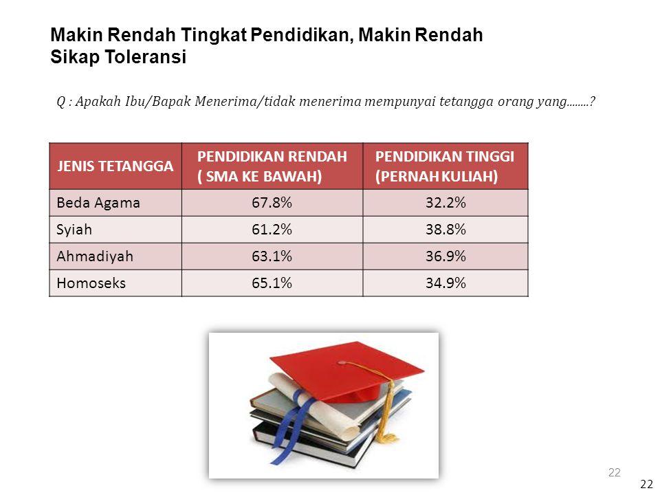 22 Makin Rendah Tingkat Pendidikan, Makin Rendah Sikap Toleransi 22 JENIS TETANGGA PENDIDIKAN RENDAH ( SMA KE BAWAH) PENDIDIKAN TINGGI (PERNAH KULIAH) Beda Agama67.8%32.2% Syiah61.2%38.8% Ahmadiyah63.1%36.9% Homoseks65.1%34.9% Q : Apakah Ibu/Bapak Menerima/tidak menerima mempunyai tetangga orang yang........