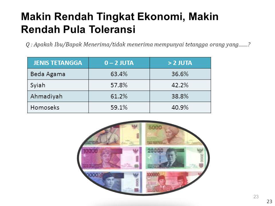 23 Makin Rendah Tingkat Ekonomi, Makin Rendah Pula Toleransi 23 JENIS TETANGGA0 – 2 JUTA> 2 JUTA Beda Agama63.4%36.6% Syiah57.8%42.2% Ahmadiyah61.2%38.8% Homoseks59.1%40.9% Q : Apakah Ibu/Bapak Menerima/tidak menerima mempunyai tetangga orang yang........