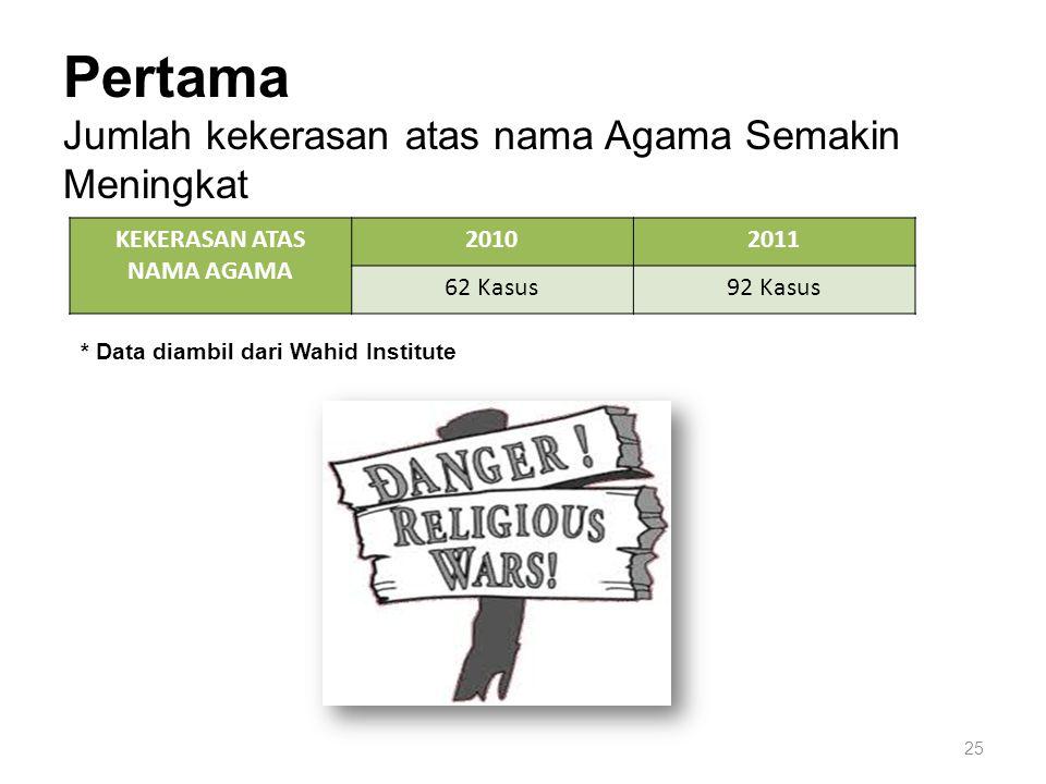 25 Pertama Jumlah kekerasan atas nama Agama Semakin Meningkat KEKERASAN ATAS NAMA AGAMA 20102011 62 Kasus92 Kasus * Data diambil dari Wahid Institute