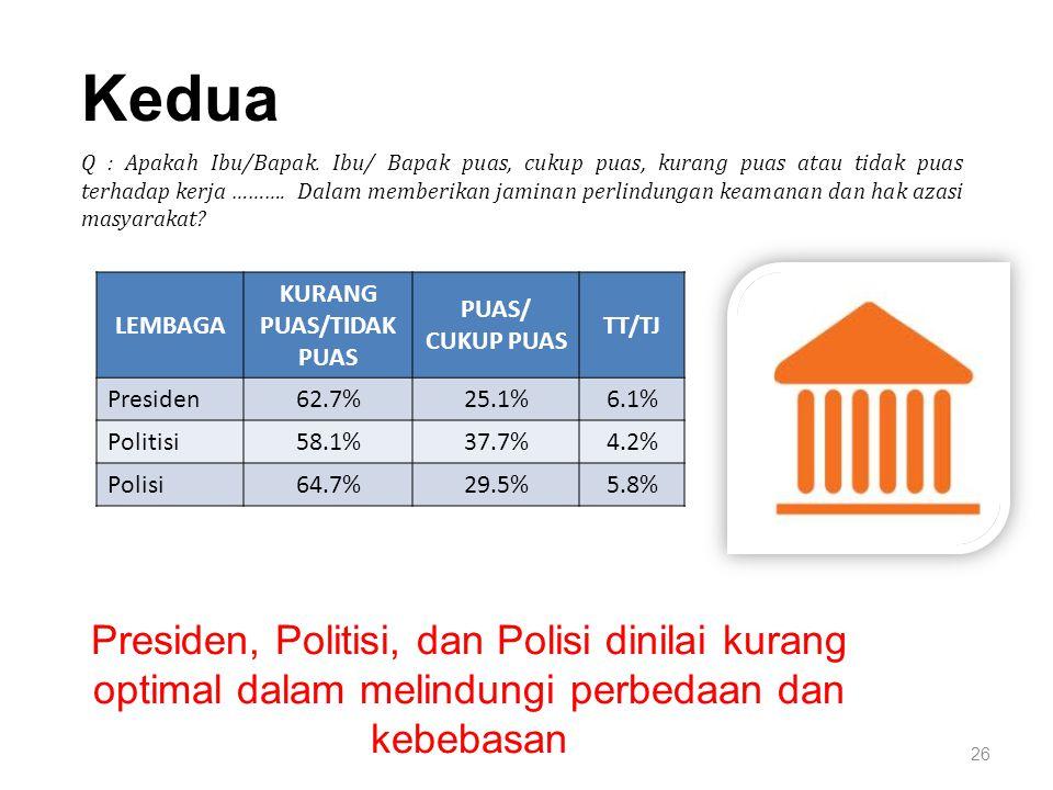 26 Kedua Presiden, Politisi, dan Polisi dinilai kurang optimal dalam melindungi perbedaan dan kebebasan LEMBAGA KURANG PUAS/TIDAK PUAS PUAS/ CUKUP PUAS TT/TJ Presiden62.7%25.1%6.1% Politisi58.1%37.7%4.2% Polisi64.7%29.5%5.8% Q : Apakah Ibu/Bapak.
