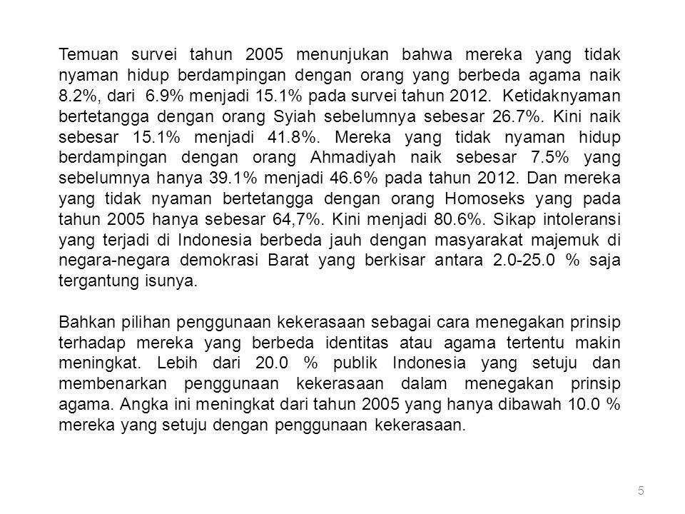 5 Temuan survei tahun 2005 menunjukan bahwa mereka yang tidak nyaman hidup berdampingan dengan orang yang berbeda agama naik 8.2%, dari 6.9% menjadi 15.1% pada survei tahun 2012.