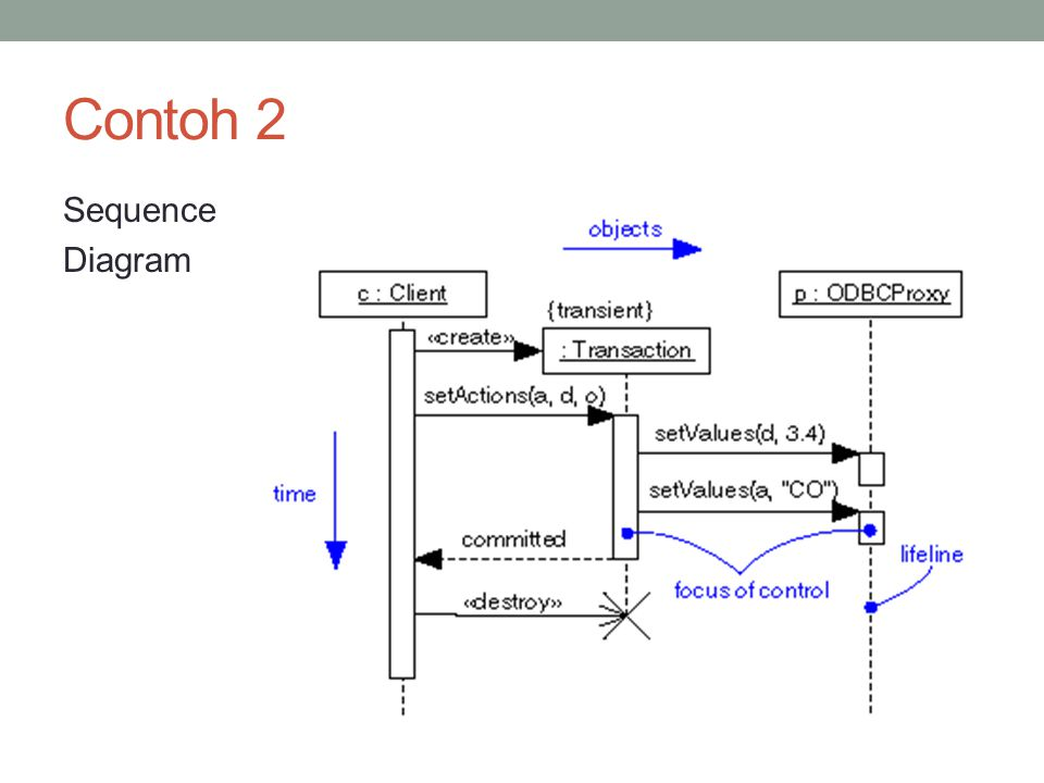 Contoh 2 Sequence Diagram