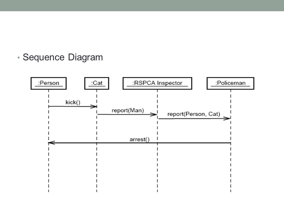 • Sequence Diagram