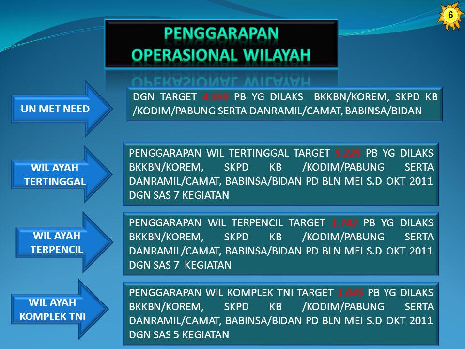 UN MET NEED DGN TARGET 4.555 PB YG DILAKS BKKBN/KOREM, SKPD KB /KODIM/PABUNG SERTA DANRAMIL/CAMAT, BABINSA/BIDAN PENGGARAPAN WIL TERTINGGAL TARGET 5.225 PB YG DILAKS BKKBN/KOREM, SKPD KB /KODIM/PABUNG SERTA DANRAMIL/CAMAT, BABINSA/BIDAN PD BLN MEI S.D OKT 2011 DGN SAS 7 KEGIATAN WIL AYAH TERTINGGAL PENGGARAPAN WIL TERPENCIL TARGET 1.742 PB YG DILAKS BKKBN/KOREM, SKPD KB /KODIM/PABUNG SERTA DANRAMIL/CAMAT, BABINSA/BIDAN PD BLN MEI S.D OKT 2011 DGN SAS 7 KEGIATAN WIL AYAH TERPENCIL PENGGARAPAN WIL KOMPLEK TNI TARGET 1.045 PB YG DILAKS BKKBN/KOREM, SKPD KB /KODIM/PABUNG SERTA DANRAMIL/CAMAT, BABINSA/BIDAN PD BLN MEI S.D OKT 2011 DGN SAS 5 KEGIATAN WIL AYAH KOMPLEK TNI 6
