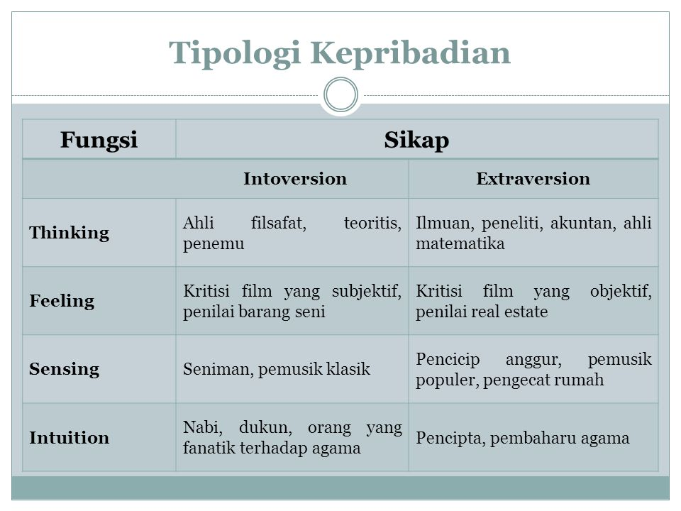 Tipologi Kepribadian SikapFungsi IntuitingSensingFeelingThinking Extraversion Introversion