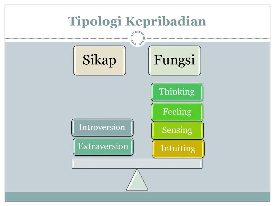 Tipologi Kepribadian SikapFungsi IntuitingSensingFeelingThinking Extraversion Introversion