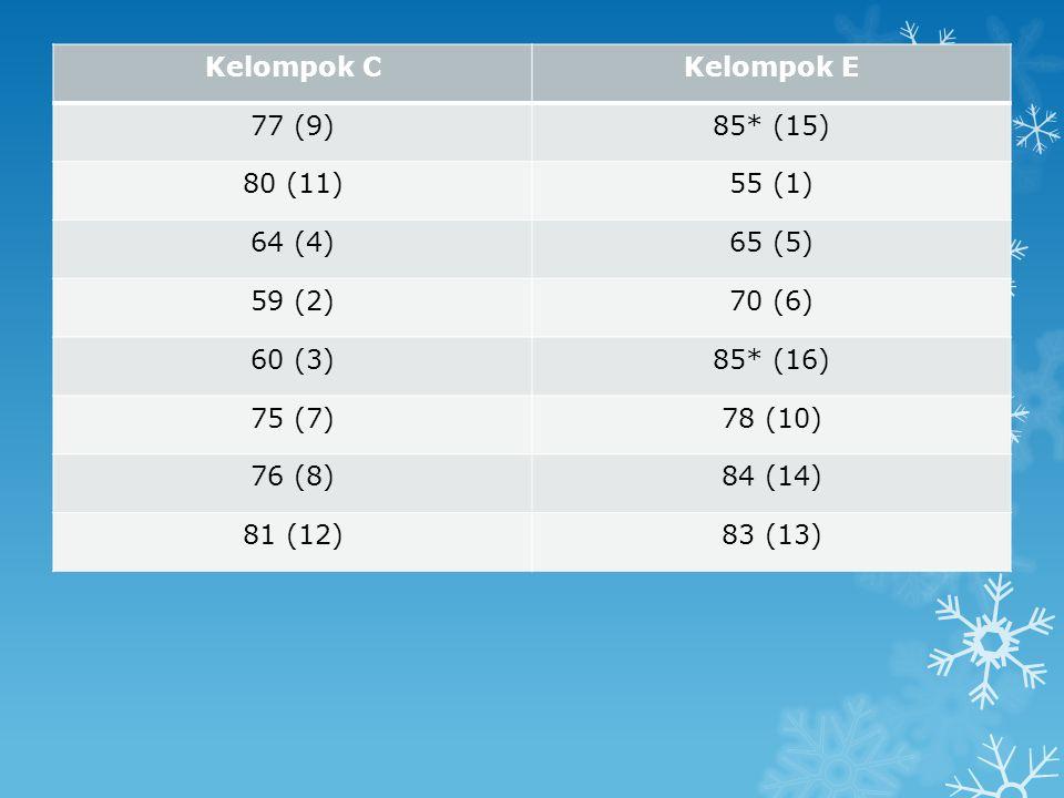 Kelompok CKelompok E 77 (9)85* (15) 80 (11)55 (1) 64 (4)65 (5) 59 (2)70 (6) 60 (3)85* (16) 75 (7)78 (10) 76 (8)84 (14) 81 (12)83 (13)