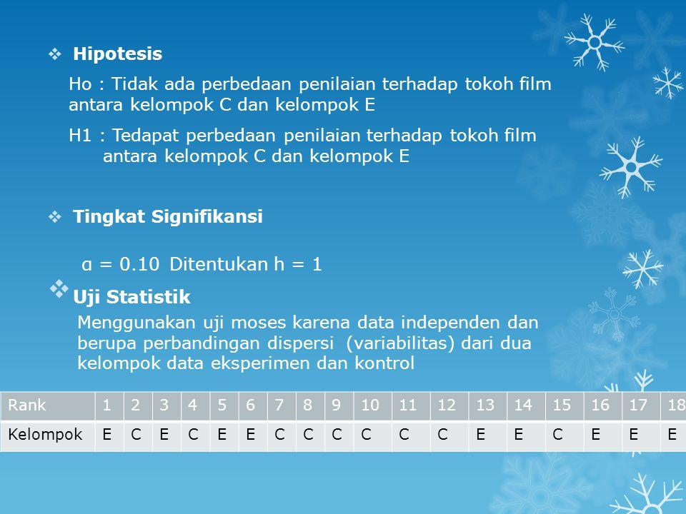  Hipotesis Ho : Tidak ada perbedaan penilaian terhadap tokoh film antara kelompok C dan kelompok E H1 : Tedapat perbedaan penilaian terhadap tokoh fi