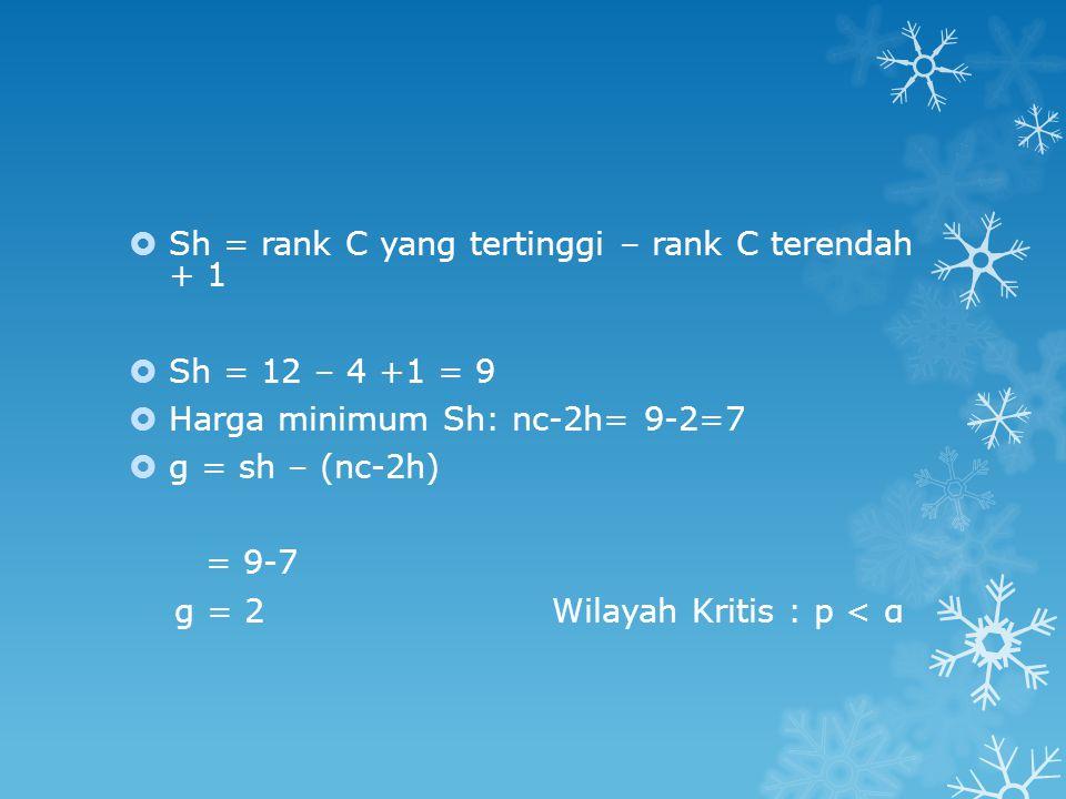  Sh = rank C yang tertinggi – rank C terendah + 1  Sh = 12 – 4 +1 = 9  Harga minimum Sh: nc-2h= 9-2=7  g = sh – (nc-2h) = 9-7 g = 2 Wilayah Kritis