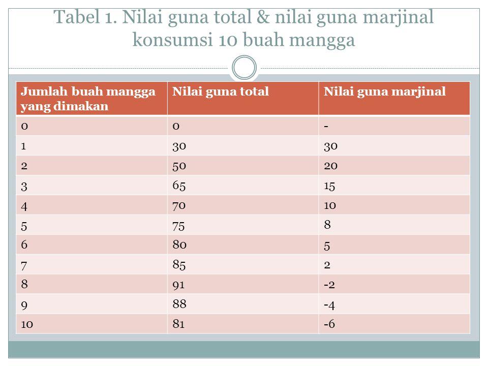Tabel 1. Nilai guna total & nilai guna marjinal konsumsi 10 buah mangga Jumlah buah mangga yang dimakan Nilai guna totalNilai guna marjinal 00- 130 25