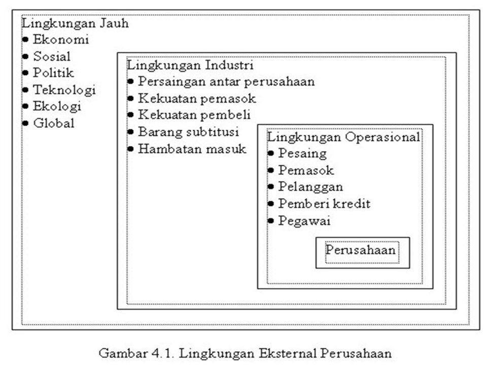 TUJUAN LINGKUNGAN SOSIAL-BUDAYA MENGIDENTIFIKASI : -ANCAMAN BISNIS -PELUANG BISNIS