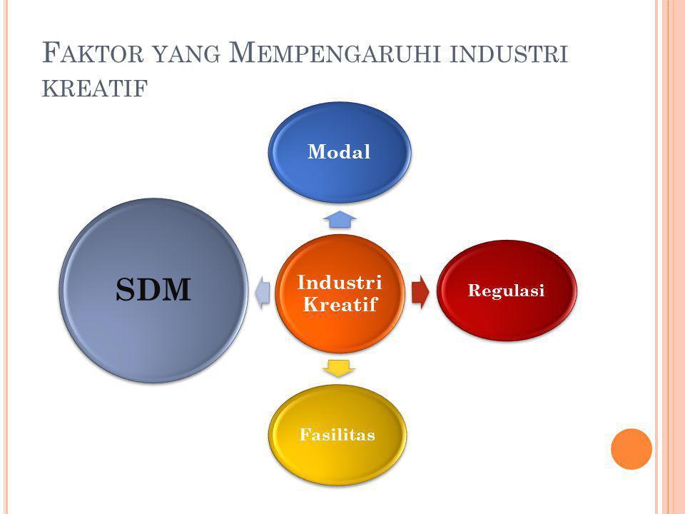 F AKTOR YANG M EMPENGARUHI INDUSTRI KREATIF Industri Kreatif Modal RegulasiFasilitas SDM