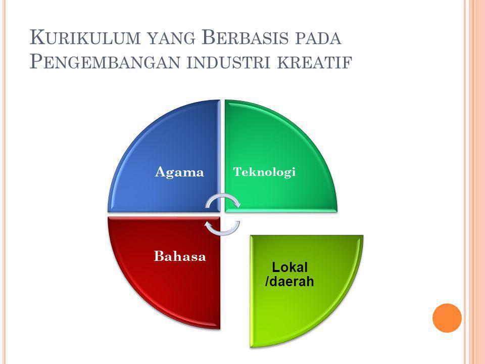K URIKULUM YANG B ERBASIS PADA P ENGEMBANGAN INDUSTRI KREATIF Agama Teknologi Lokal /daerah Bahasa
