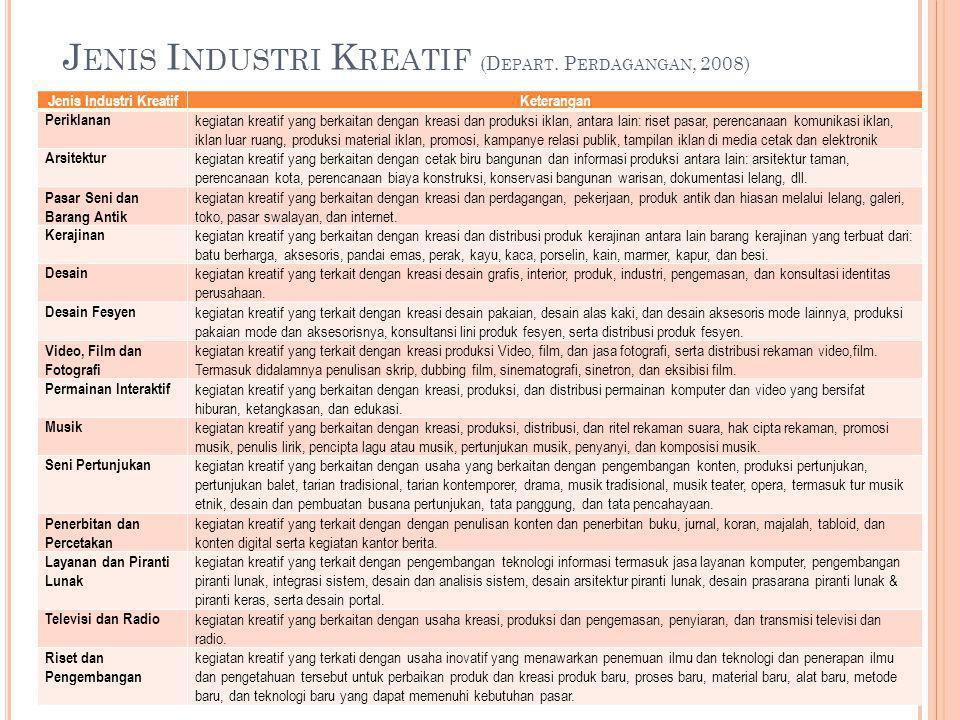 J ENIS I NDUSTRI K REATIF (D EPART.