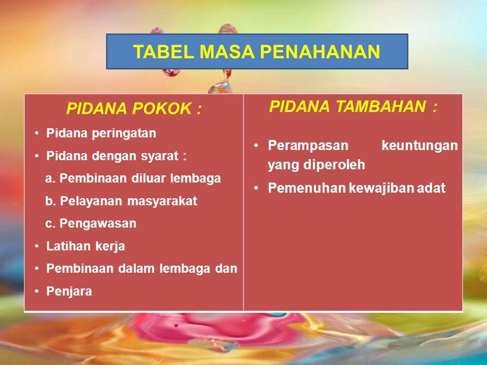 TABEL MASA PENAHANAN LEMBAGAJUMLAH HARI POLISI7 + 8 JPU5 + 5 HAKIM PN10 + 15 HAKIM BANDING10 + 15 HAKIM KASASI15 + 20