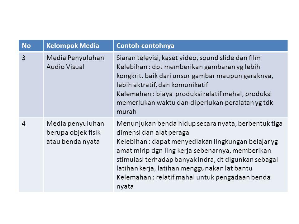 NoKelompok MediaContoh-contohnya 3Media Penyuluhan Audio Visual Siaran televisi, kaset video, sound slide dan film Kelebihan : dpt memberikan gambaran