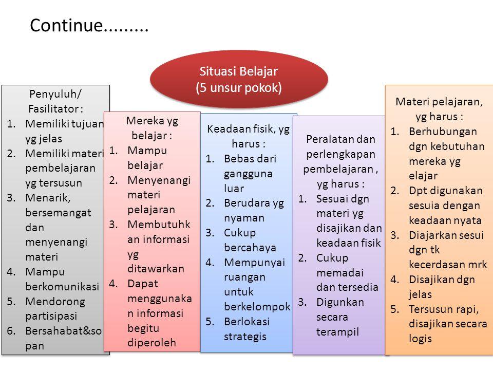 Continue......... Situasi Belajar (5 unsur pokok) Situasi Belajar (5 unsur pokok) Penyuluh/ Fasilitator : 1.Memiliki tujuan yg jelas 2.Memiliki materi