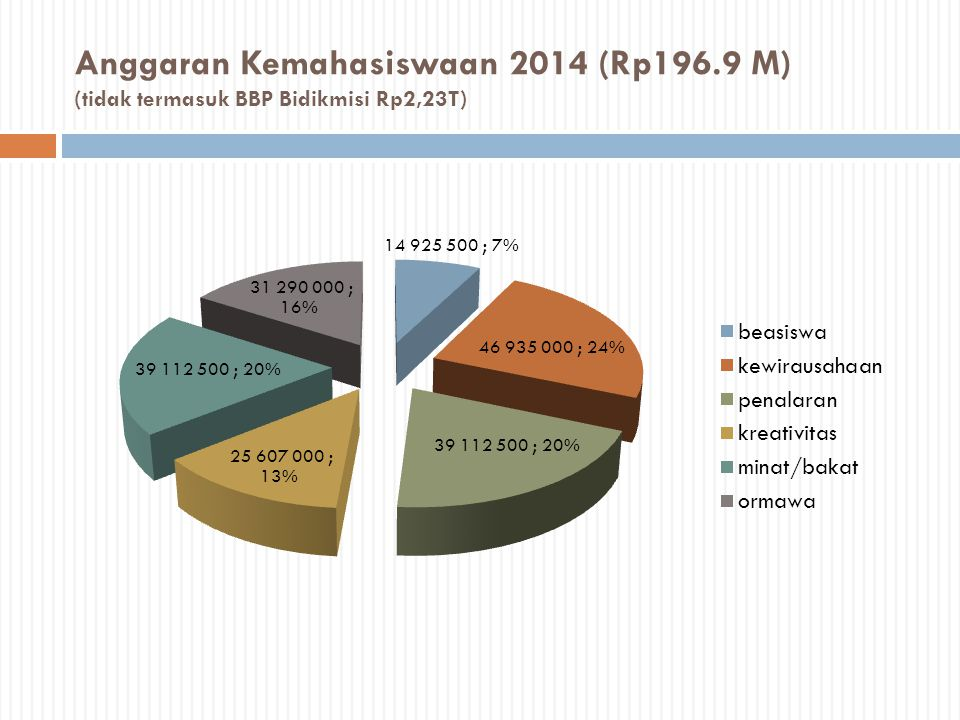 Anggaran Kemahasiswaan 2014 (Rp196.9 M) (tidak termasuk BBP Bidikmisi Rp2,23T)