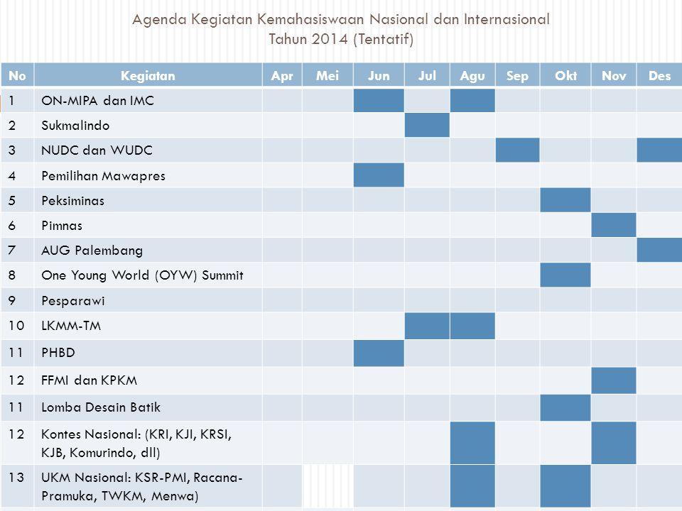 Agenda Kegiatan Kemahasiswaan Nasional dan Internasional Tahun 2014 (Tentatif) NoKegiatanAprMeiJunJulAguSepOktNovDes 1ON-MIPA dan IMC 2Sukmalindo 3NUD