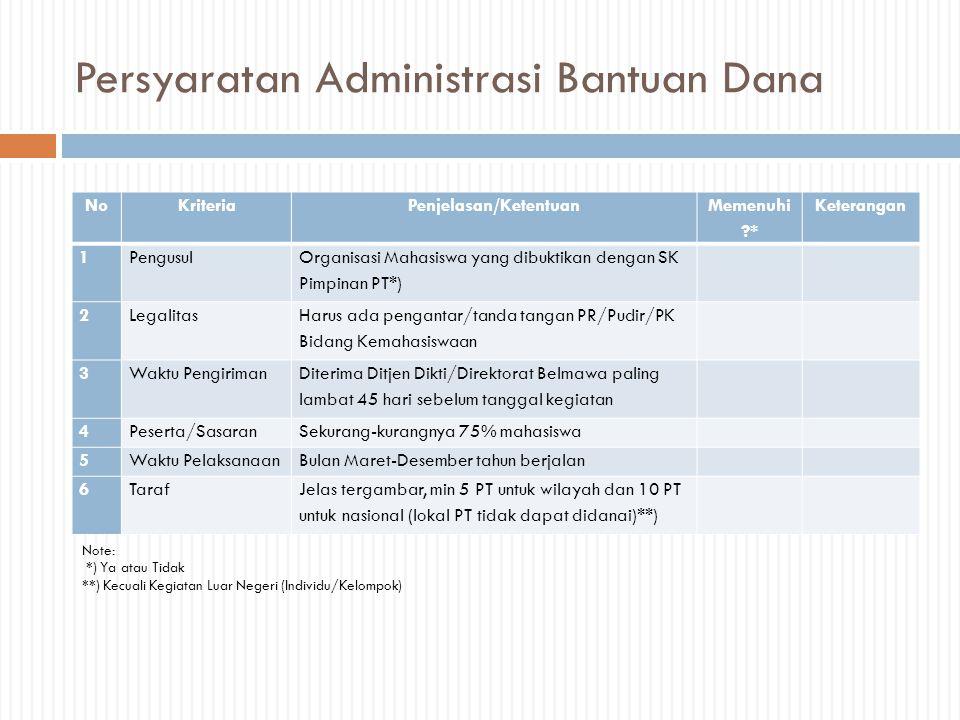 Persyaratan Administrasi Bantuan Dana NoKriteriaPenjelasan/Ketentuan Memenuhi ?* Keterangan 1Pengusul Organisasi Mahasiswa yang dibuktikan dengan SK P