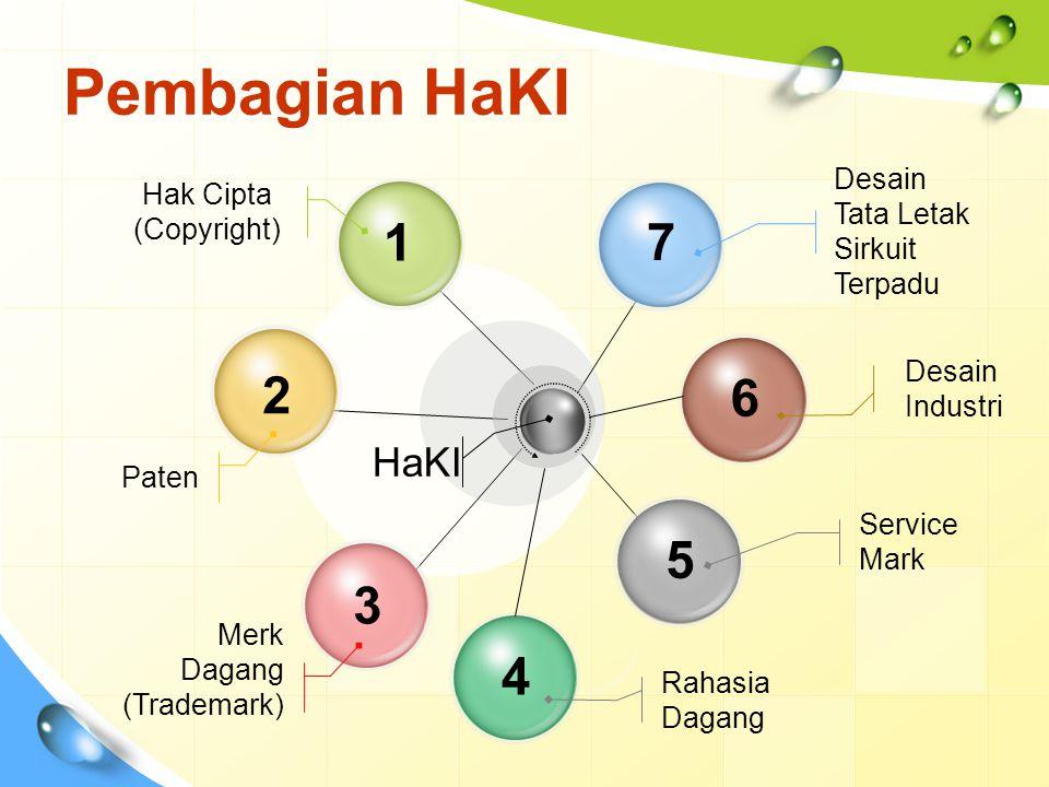 Pembagian HaKI 1 2 3 5 7 Desain Tata Letak Sirkuit Terpadu Service Mark Hak Cipta (Copyright) Paten HaKI 4 Rahasia Dagang 6 Desain Industri Merk Dagang (Trademark)