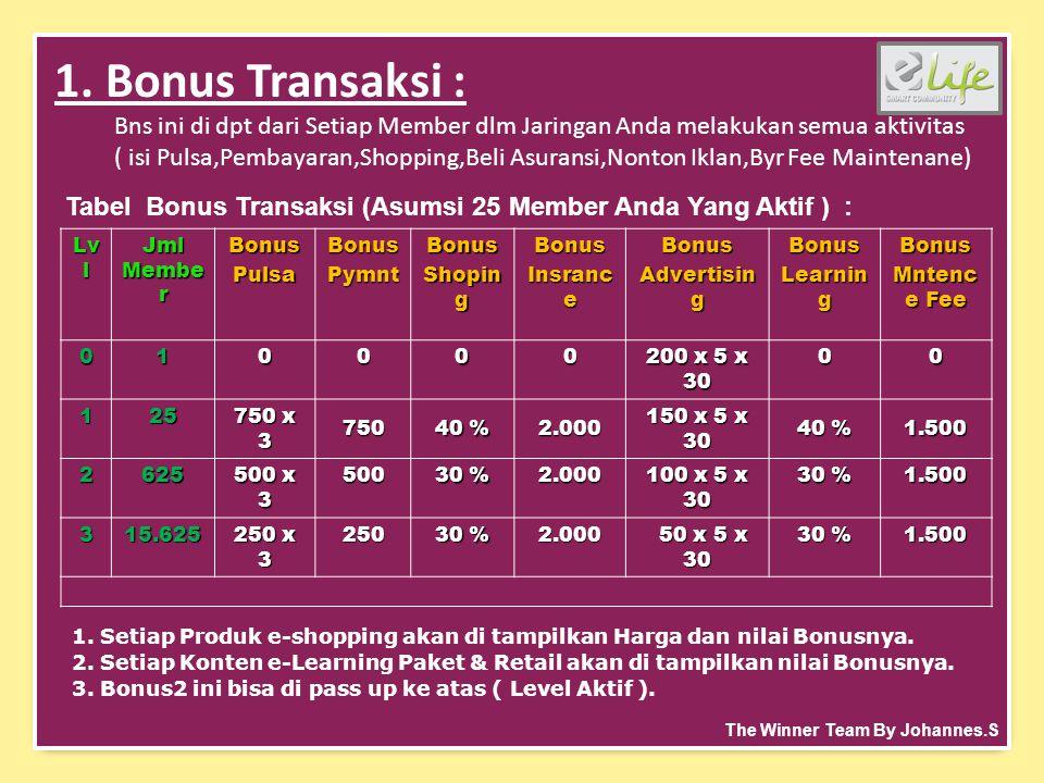 1. Bonus Transaksi : Bns ini di dpt dari Setiap Member dlm Jaringan Anda melakukan semua aktivitas ( isi Pulsa,Pembayaran,Shopping,Beli Asuransi,Nonto