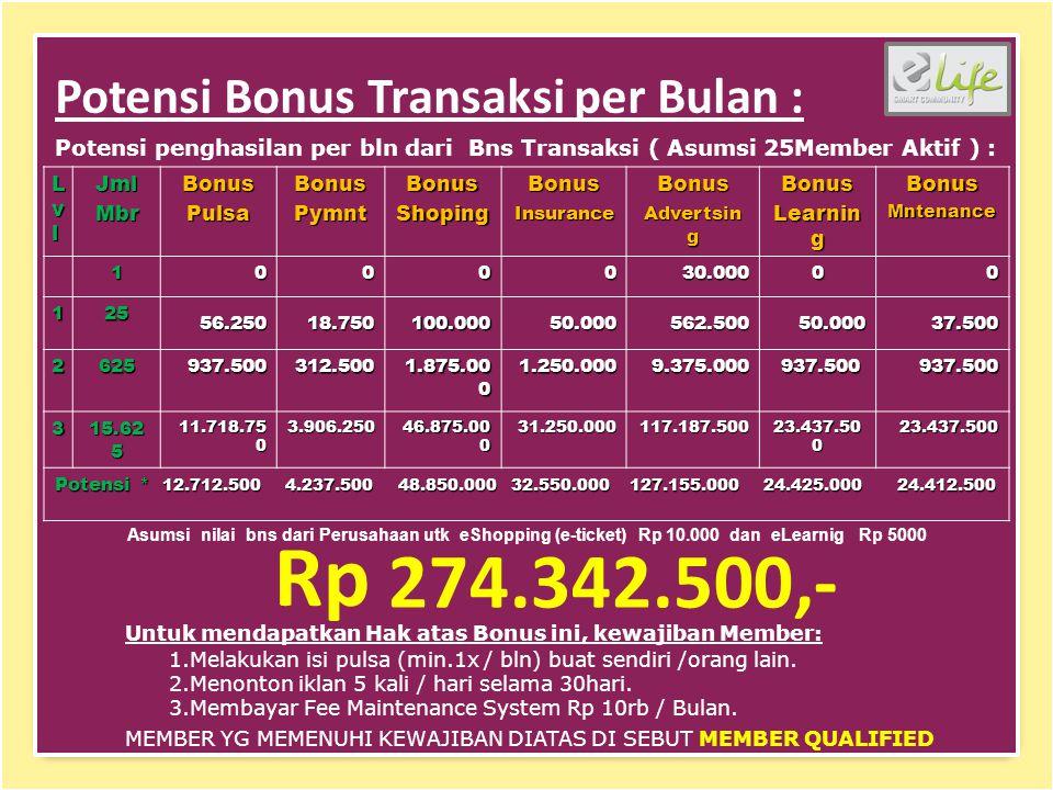 Potensi Bonus Transaksi per Bulan : Potensi penghasilan per bln dari Bns Transaksi ( Asumsi 25Member Aktif ) : 1.Melakukan isi pulsa (min.1x / bln) buat sendiri /orang lain.