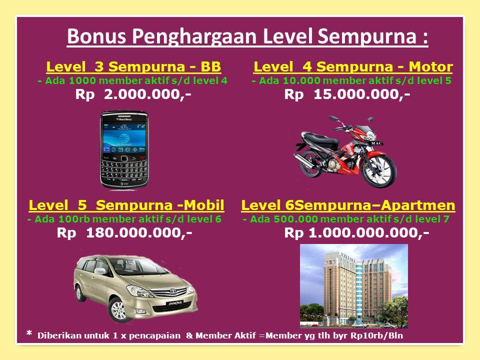 Bonus Penghargaan Level Sempurna : Level 3 Sempurna - BB - Ada 1000 member aktif s/d level 4 Rp 2.000.000,- Level 6Sempurna–Apartmen - Ada 500.000 member aktif s/d level 7 Rp 1.000.000.000,- Level 4 Sempurna - Motor - Ada 10.000 member aktif s/d level 5 Rp 15.000.000,- Level 5 Sempurna -Mobil - Ada 100rb member aktif s/d level 6 Rp 180.000.000,- * Diberikan untuk 1 x pencapaian & Member Aktif =Member yg tlh byr Rp10rb/Bln