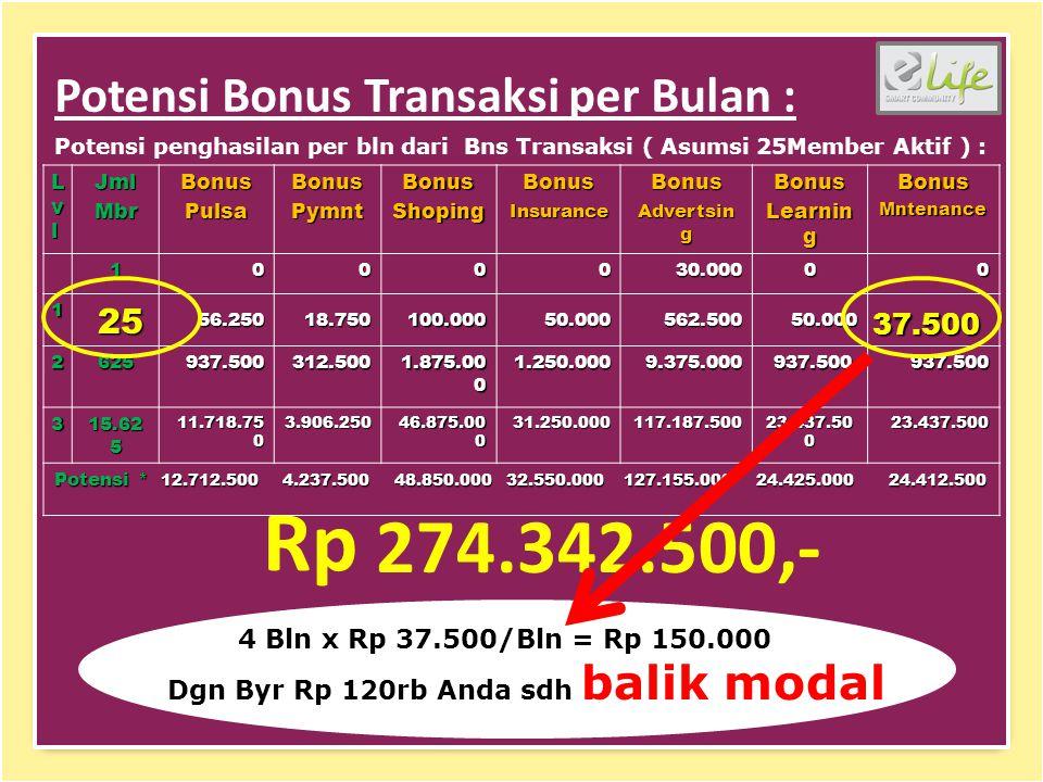 Potensi Bonus Transaksi per Bulan : Potensi penghasilan per bln dari Bns Transaksi ( Asumsi 25Member Aktif ) : LvlLvlLvlLvlJmlMbrBonusPulsaBonusPymntBonusShopingBonusInsuranceBonus Advertsin g Bonus Learnin g BonusMntenance 1000030.00000 1 56.25018.750100.00050.000562.50050.000 2625937.500312.500 1.875.00 0 1.250.0009.375.000 937.500 937.500937.500 3 15.62 5 11.718.75 0 3.906.250 46.875.00 0 31.250.000117.187.500 23.437.50 0 23.437.500 Potensi * 12.712.500 4.237.500 48.850.000 32.550.000 127.155.000 24.425.000 24.412.500 Rp 274.342.500,- 25 37.500 4 Bln x Rp 37.500/Bln = Rp 150.000 Dgn Byr Rp 120rb Anda sdh balik modal