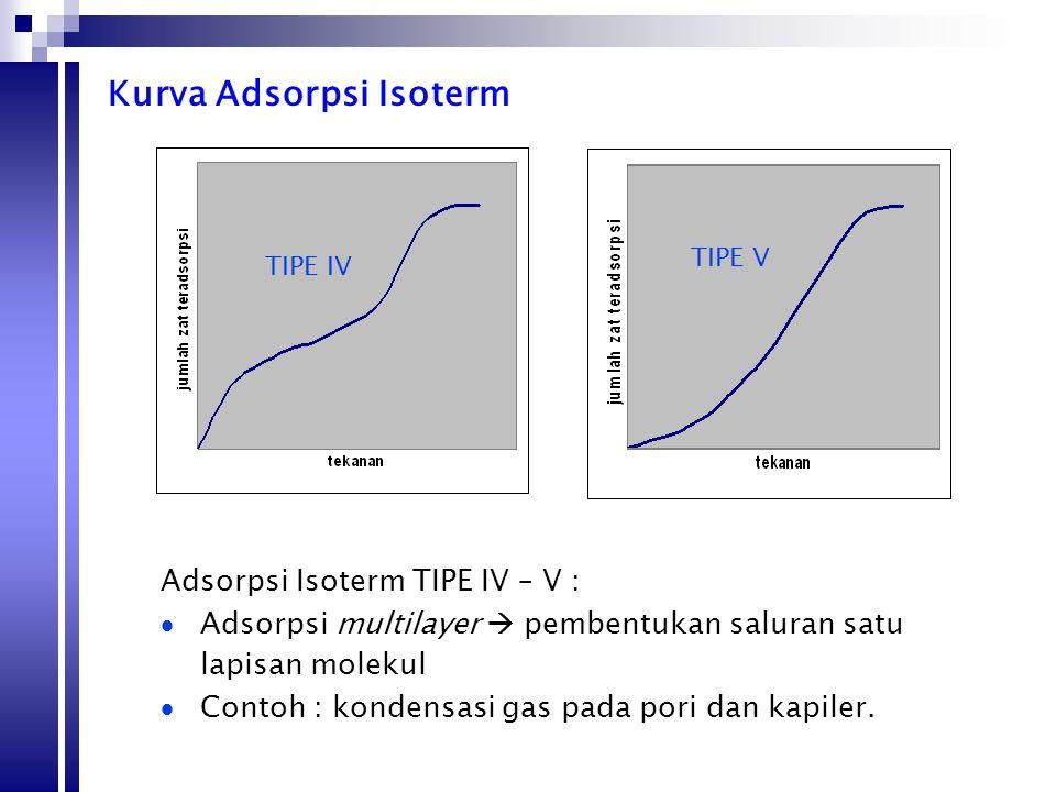 Kurva Adsorpsi Isoterm TIPE IV TIPE V Adsorpsi Isoterm TIPE IV – V :  Adsorpsi multilayer  pembentukan saluran satu lapisan molekul  Contoh : konde