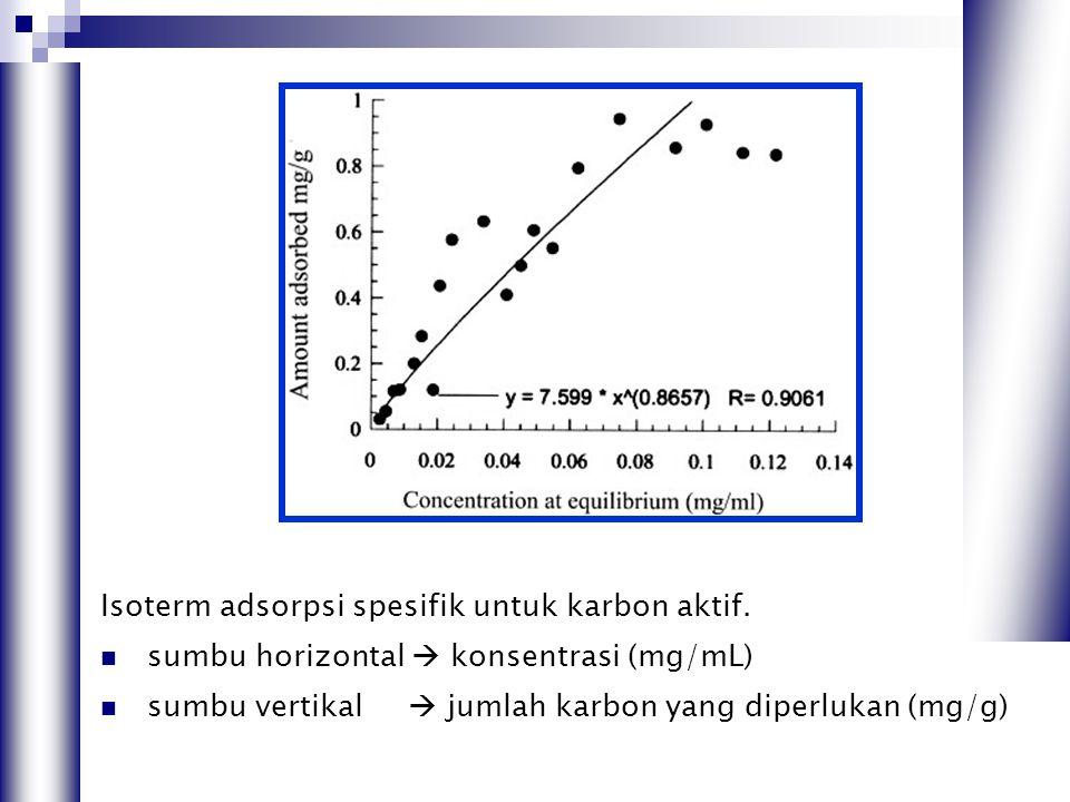 Isoterm adsorpsi spesifik untuk karbon aktif.  sumbu horizontal  konsentrasi (mg/mL)  sumbu vertikal  jumlah karbon yang diperlukan (mg/g)