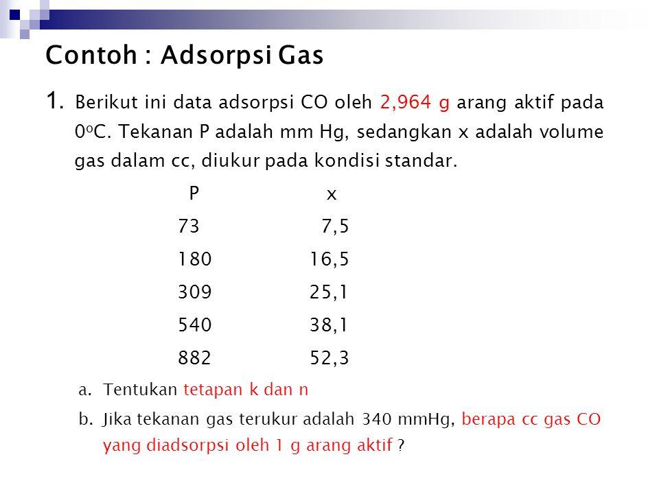Contoh : Adsorpsi Gas 1. Berikut ini data adsorpsi CO oleh 2,964 g arang aktif pada 0 o C. Tekanan P adalah mm Hg, sedangkan x adalah volume gas dalam