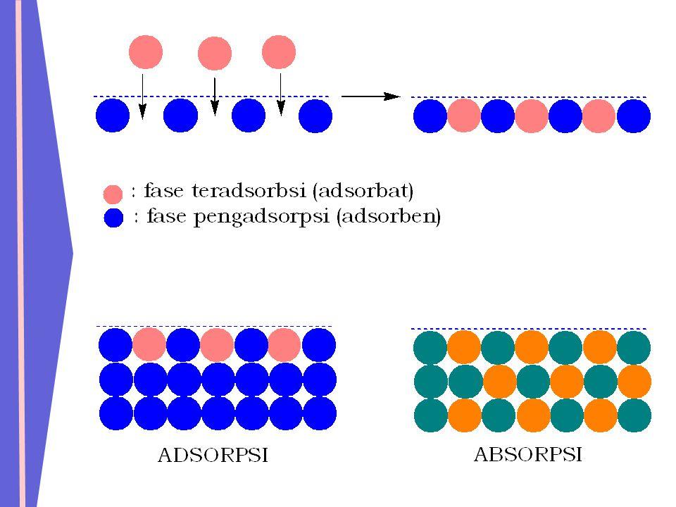  Fenomena permukaan ini berlawanan dengan absorpsi (  materi mengubah fase larutan, e.g.